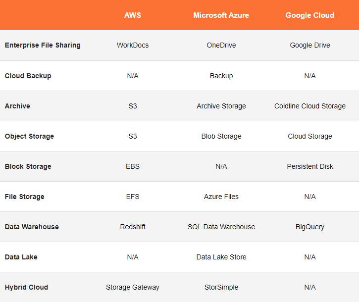 Comparativo dos serviços de armazenamento na nuvem