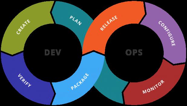 produtividade DevOps e workflows aprimorados