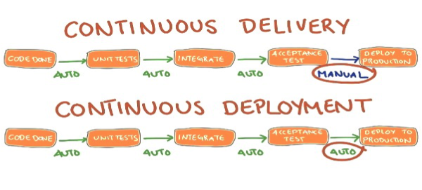 CI/CD DevOps