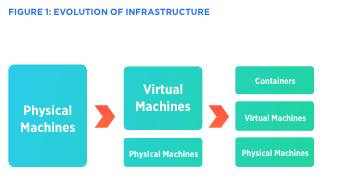 Evolução da Infraestrutura de TI