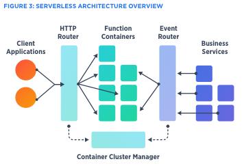 Infraestrutura Serverless computing