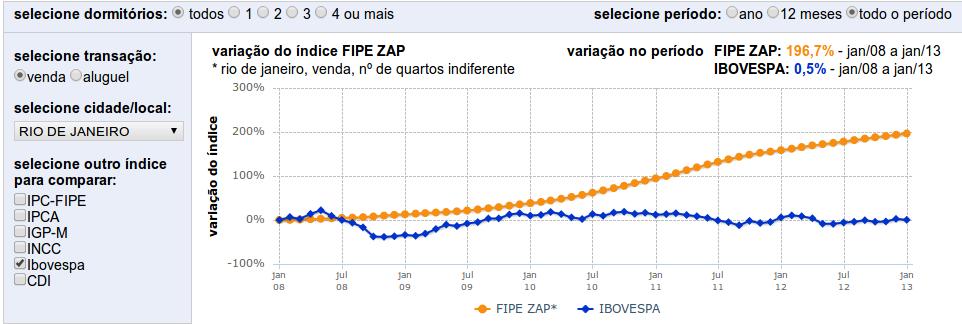 indice_crescimento_venda_5_anos_RJ