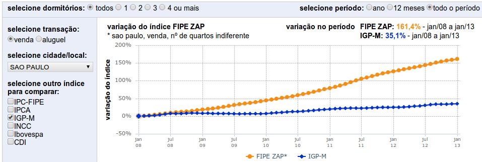 indice_crescimento_venda_5_anos_SP