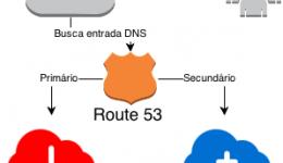Montar Failover de DNS usando Route 53