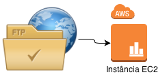 Acesso FTP na Amazon usando sua chave privada (.pem / .ppk).
