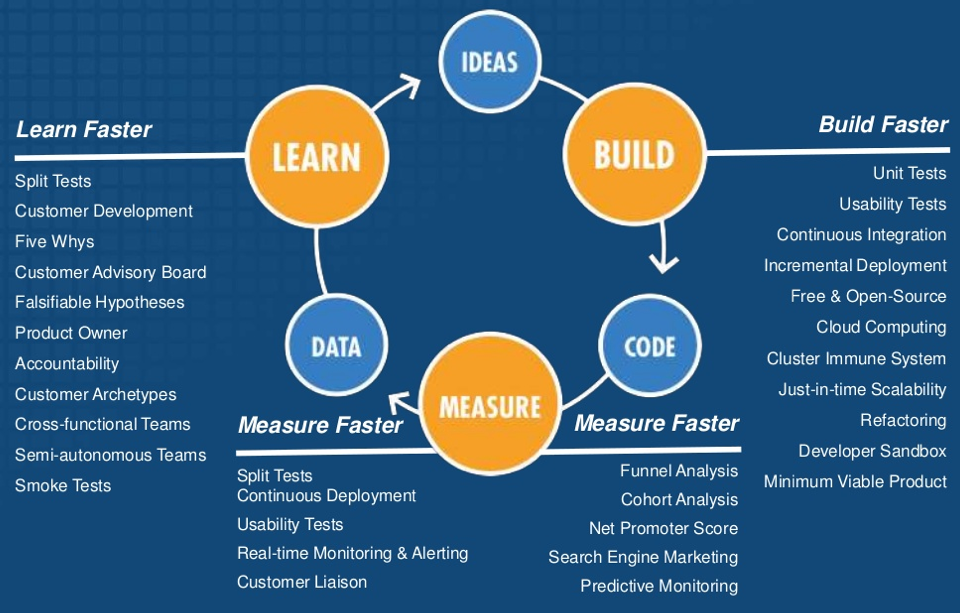 build_measure_learn_menor