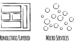 Dados são a parte mais difícil de manipular em uma arquitetura de microserviço