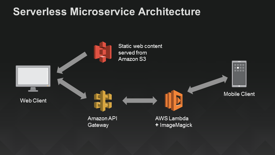 serverless-architecture-diagram