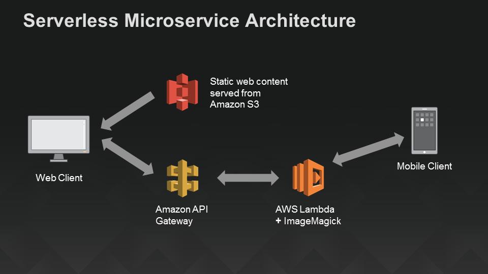 Arquitetura Serverless Lambda AWS