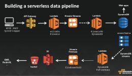 AWS Lambda para desenvolvedores Java serverless: como melhor aproveitá-lo?