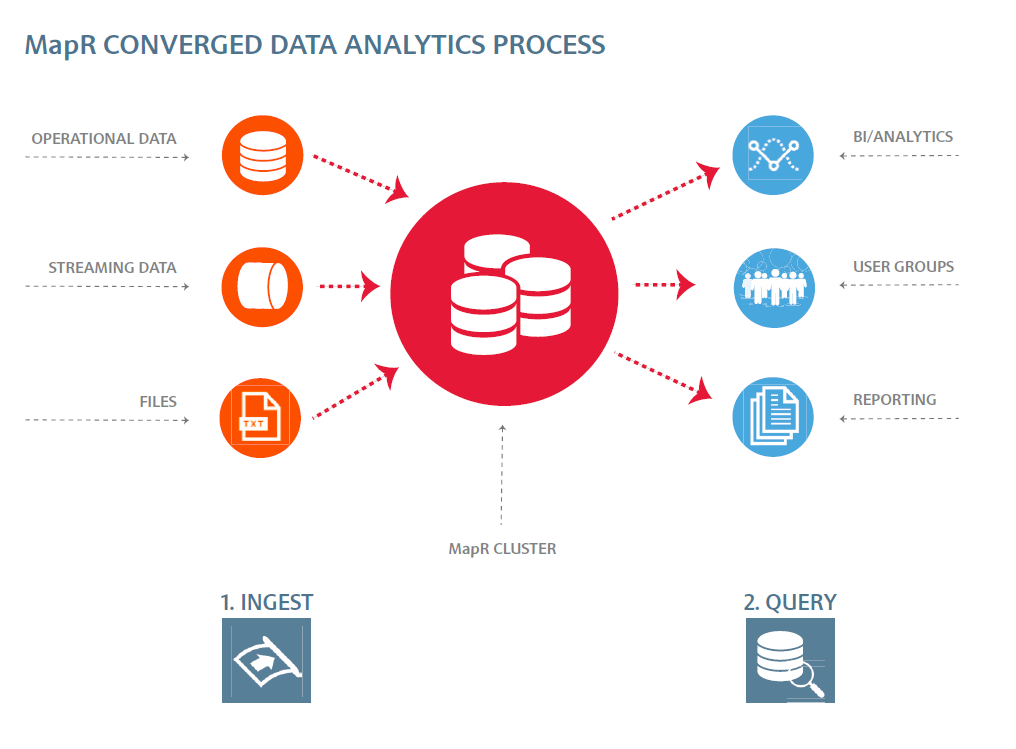 mapr-converged-data-analytics-process-4