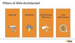 AWS Well-Architected Framework projetado para excelência operacional
