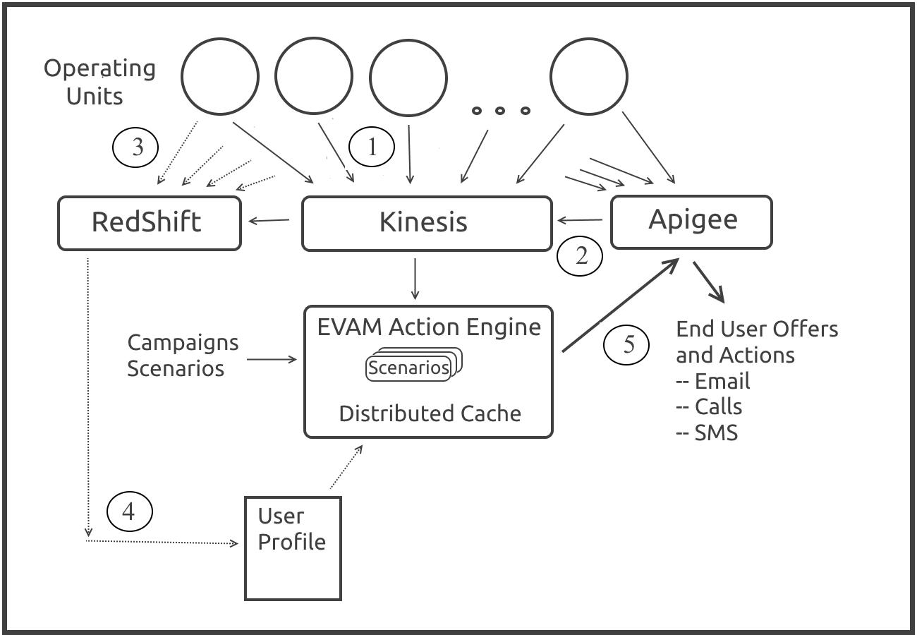 evam-aws-case-study-image-2