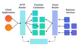 Arquitetura serverless e a computação adaptativa