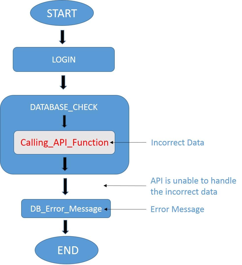 Testes de segurança em APIs