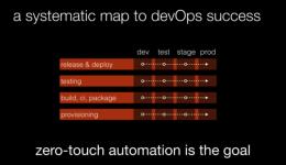 Automação DevOps é uma das 5 dicas para praticar a Cultura DevOps