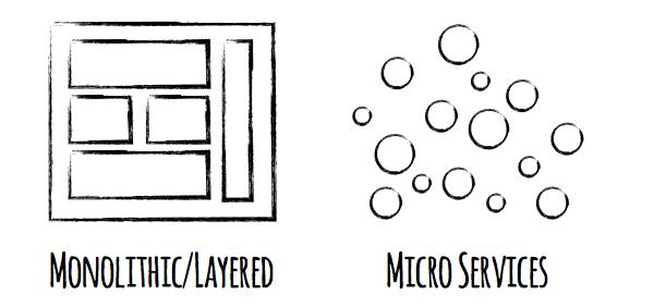 micro-service-architecture
