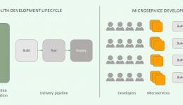 5 passos para preparar uma arquitetura de microserviços