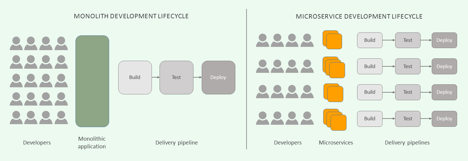 microservices-development-lifecycle-1