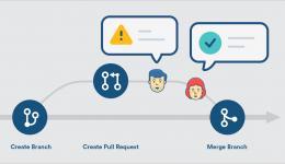 5 Elementos para um Pull Request perfeito