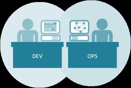 Ops/Dev ou Devops