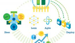 Introdução à automação de aplicativos visando melhor produtividade e escala