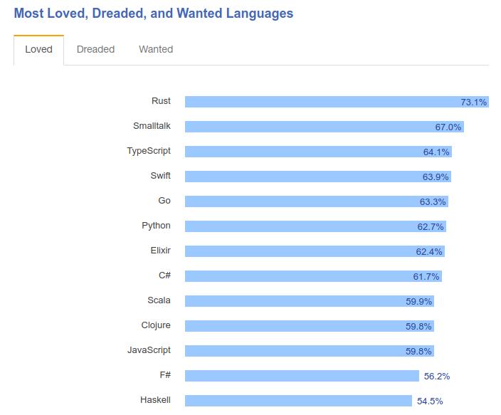 Linguagens de programação mais amadas