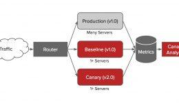 Conheça Kayenta, ferramenta open source usada pelo Netflix para análises Canary
