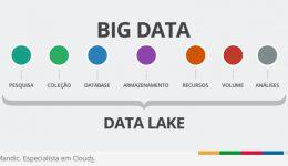 Como a arquitetura de Big Data com Data Lake pode ajudar sua empresa