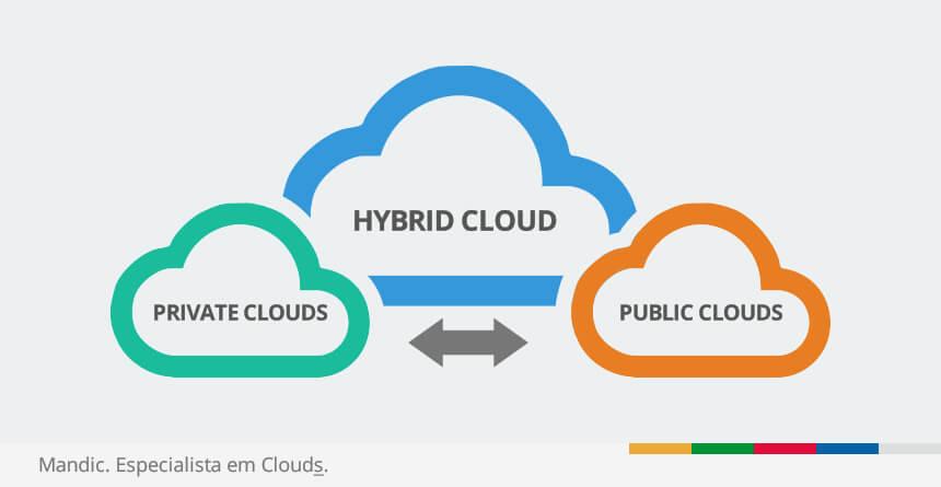 Nuvem pública privada e híbrida