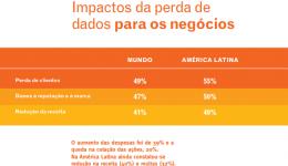 Impactos da perda de dados para os negócios