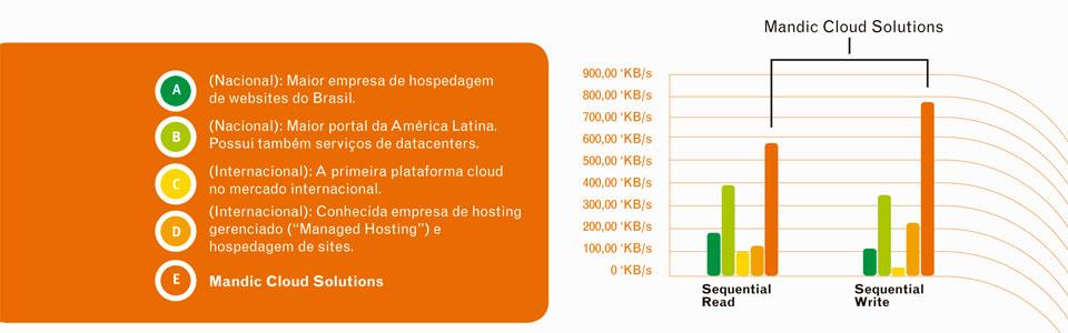Plataforma Cloud de alta performance